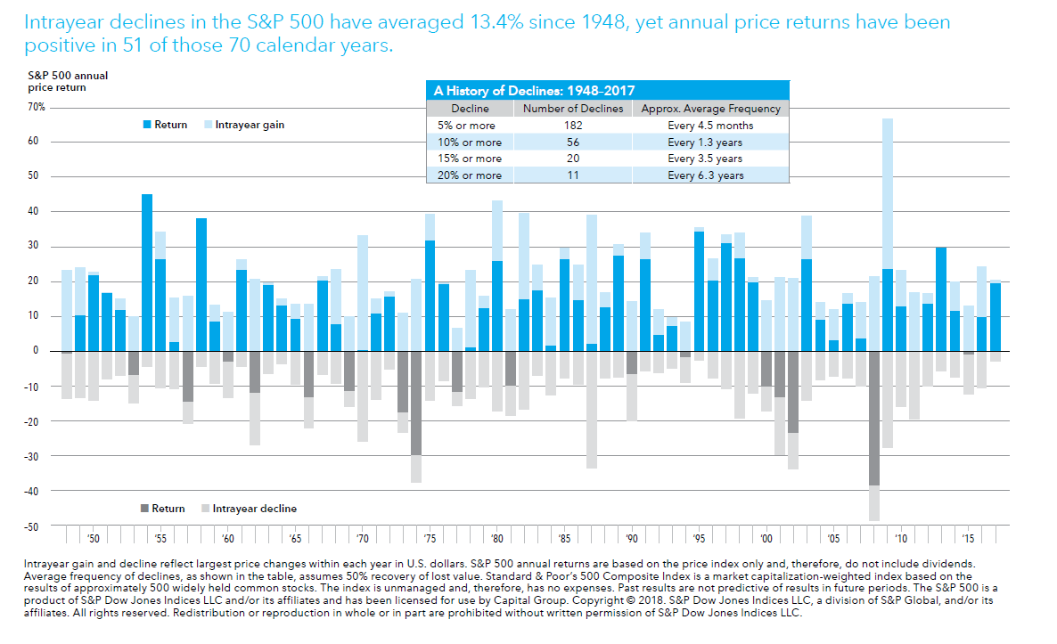 Index Of /wp Content/uploads/2018/06/ With S&p 500 Intra Year Declines Historical
