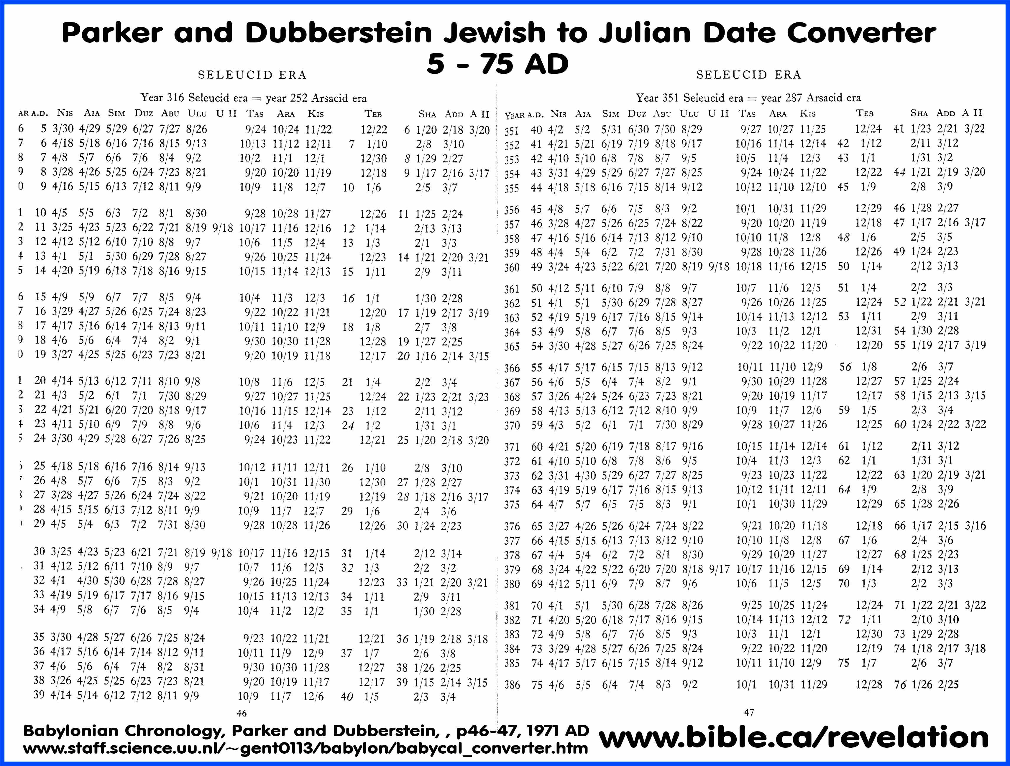Jewish/hebrew To Julian Calendar Date Converter:626 Bc 75Ad Regarding Online Convert Julian Date To Calendar Date