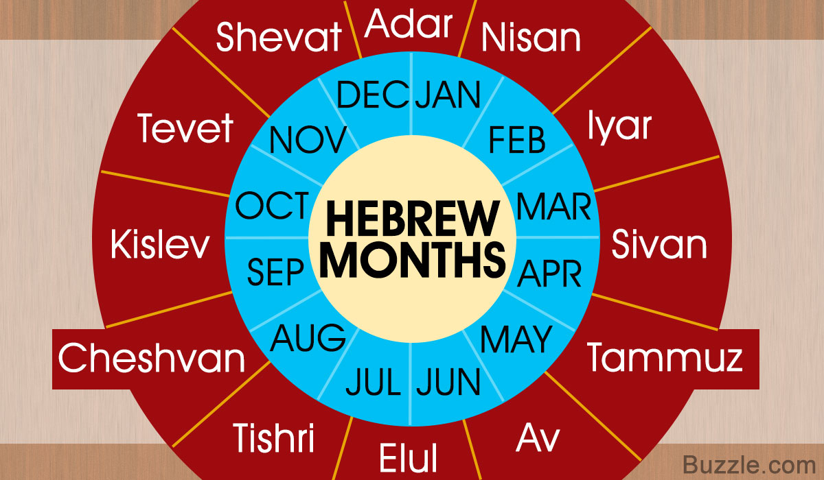 List Of Hebrew Months Along With A Compilation Of Compelling Pertaining To New Year According To The Hebrew Calendar