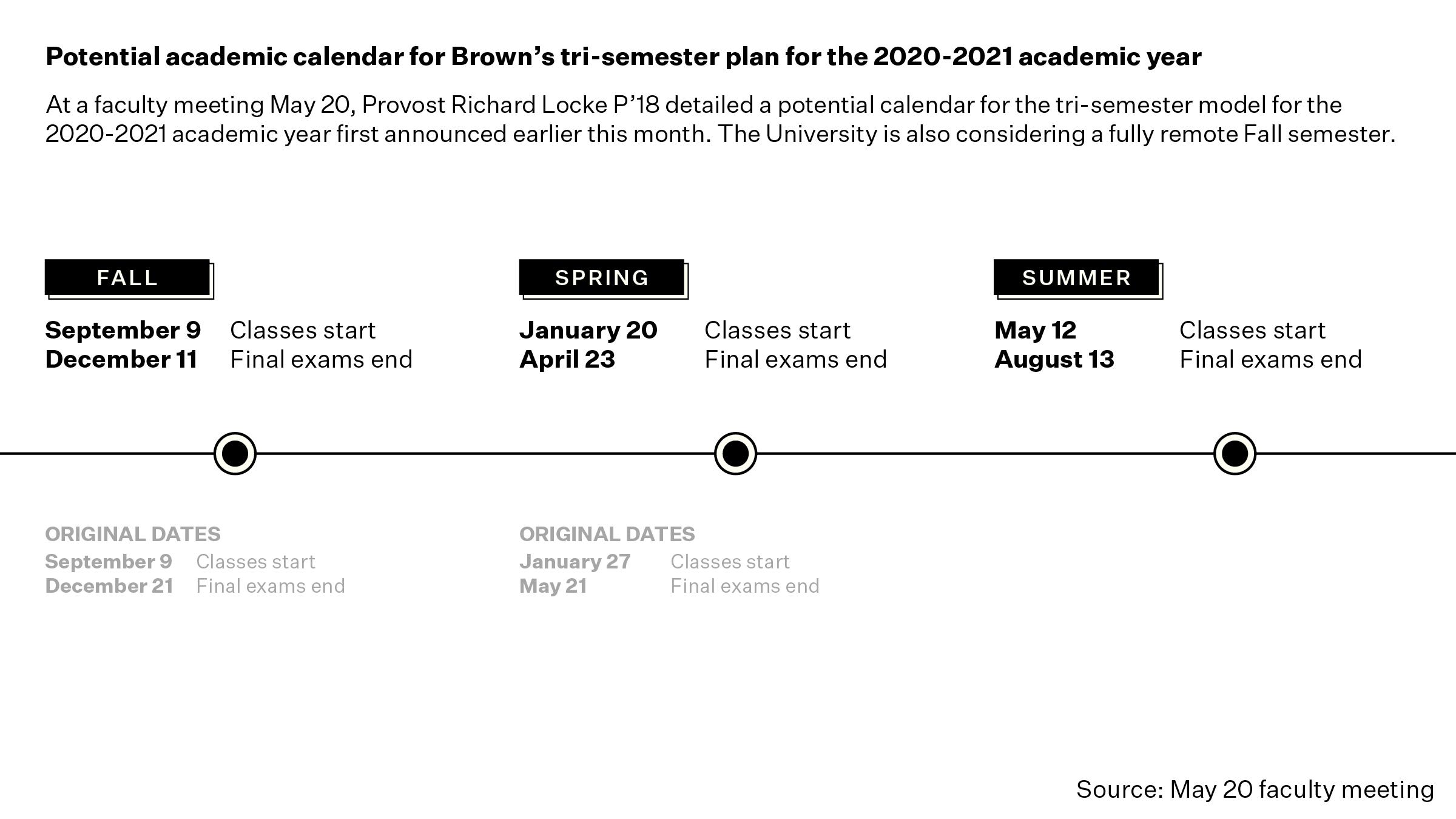 No Spring Break, Shorter Terms: Brown Outlines Potential With Regard To Rhode Island University Academic Calendar