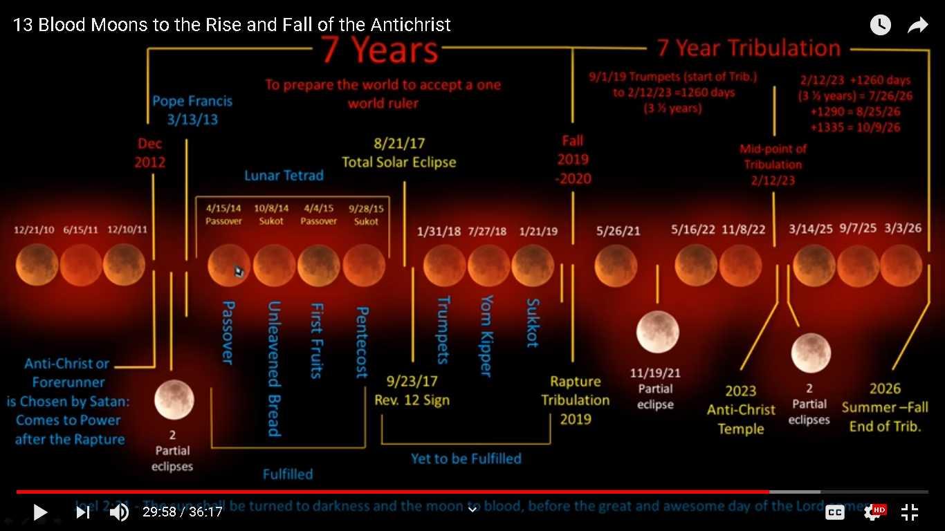Rapture Calendar   Die 2 Live Inside Explaining The Jewish Year 2020