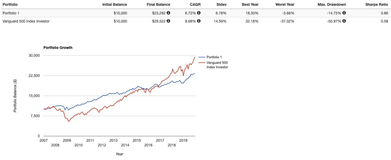 Ray Dalio All Weather Portfolio Review, Etf's, & Leverage With Regard To S&p 500 Intra Year Declines Historical