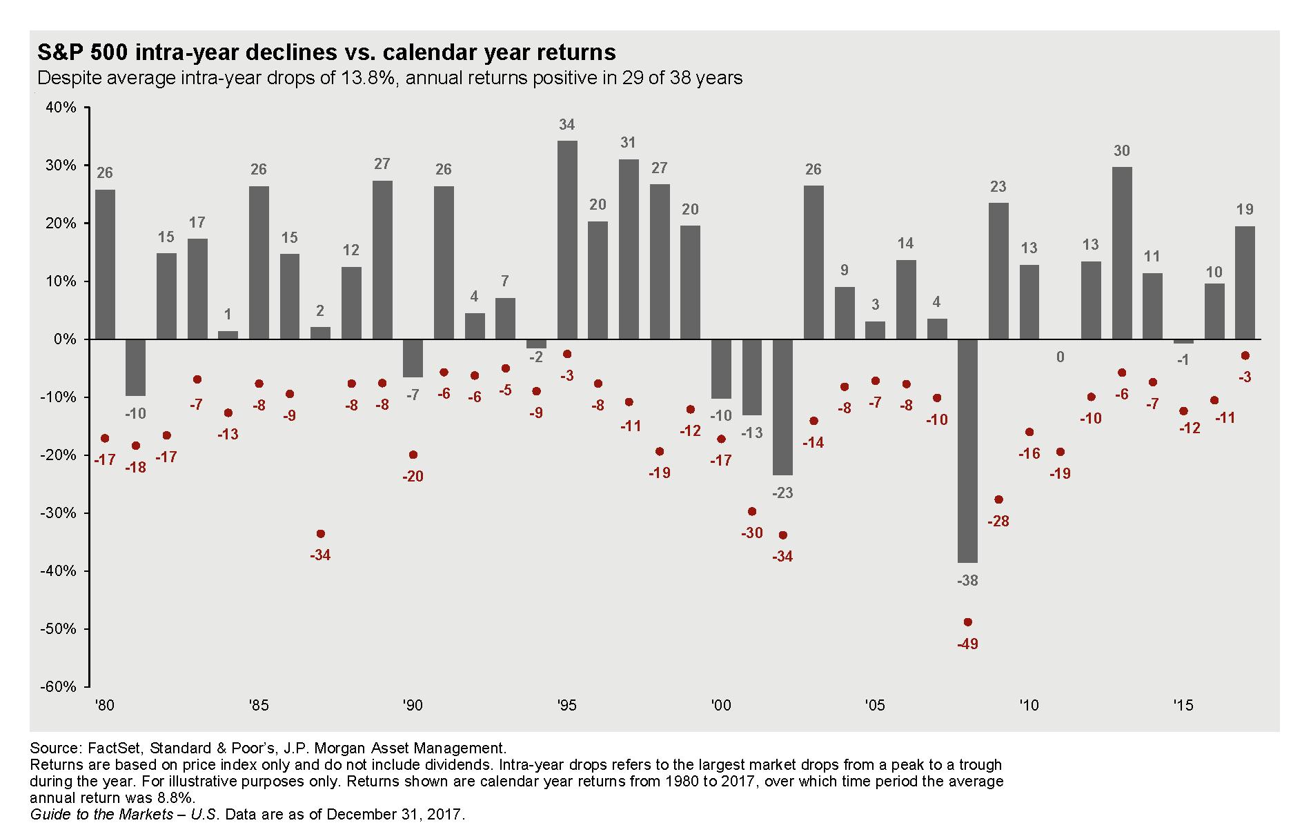 Redit Levitas: Volatility Returns Regarding S&p 500 Intra Year Declines Historical