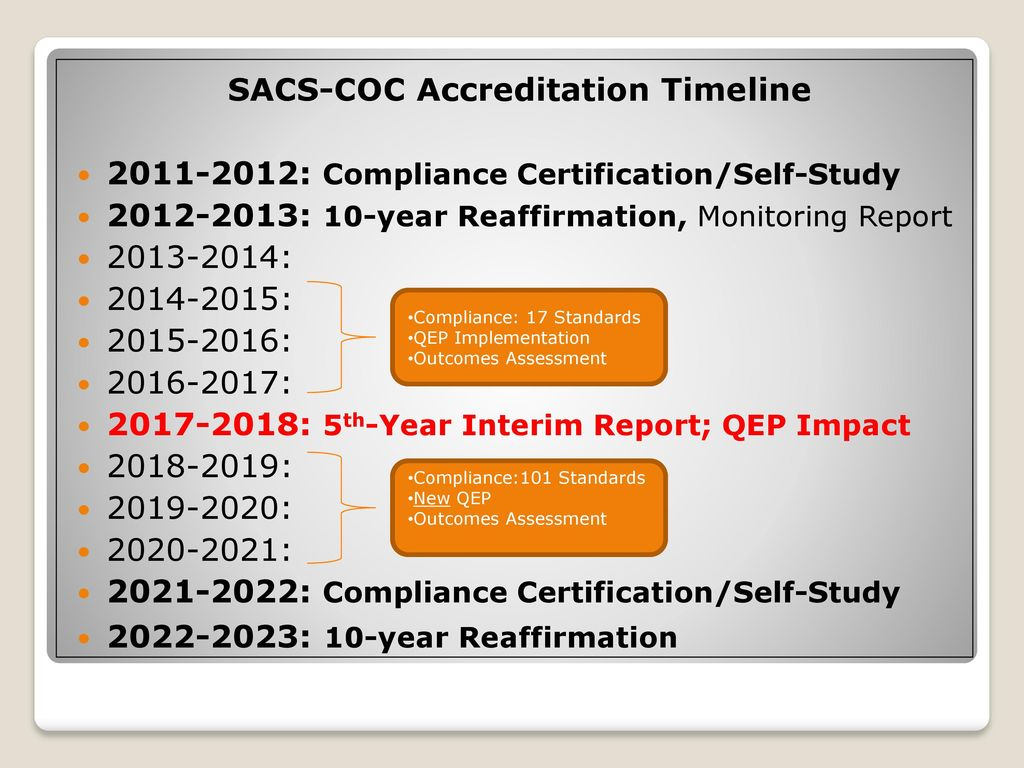 Sacs Coc Fifth Year Interim Report – Ppt Download Pertaining To Acdemic Calendar Gsu 2021 2021