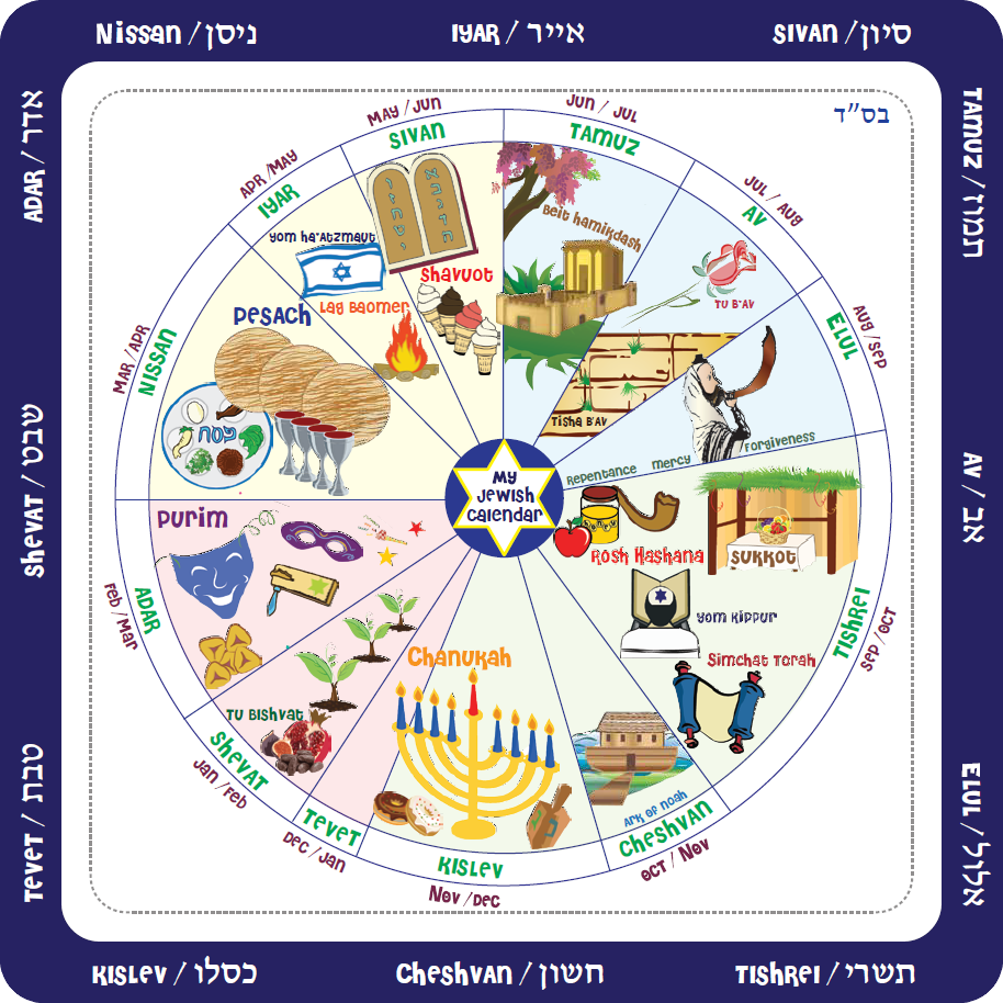 Some Features Of The Jewish Calendar – Lithuanian Jewish pertaining to Explaining The Jewish Year 2020