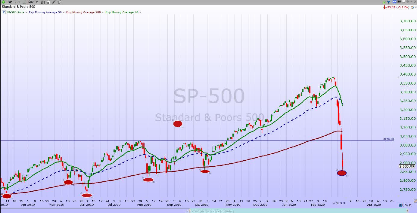 S&p 500 Weekly Update: Irrationality Isn't Always Associated Inside S&p 500 Intra Year Declines Historical