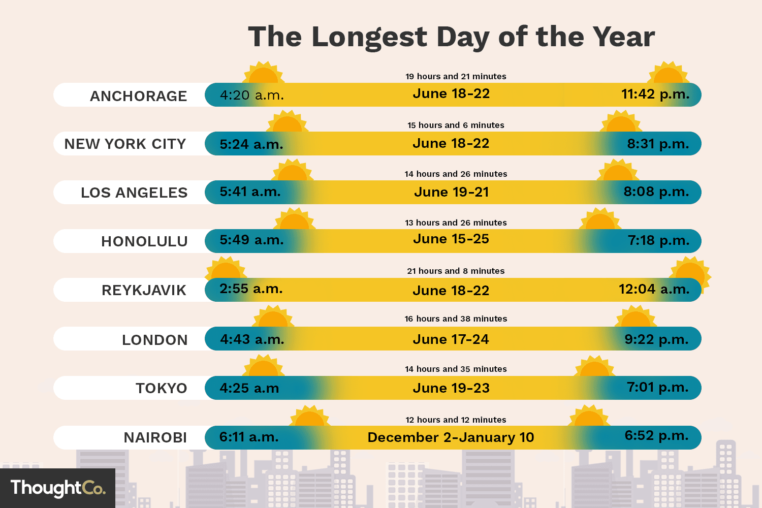 The Longest Day Of The Year In Different Cities With Regard To 2020 Sunrise/sunset Chart By Zipcode