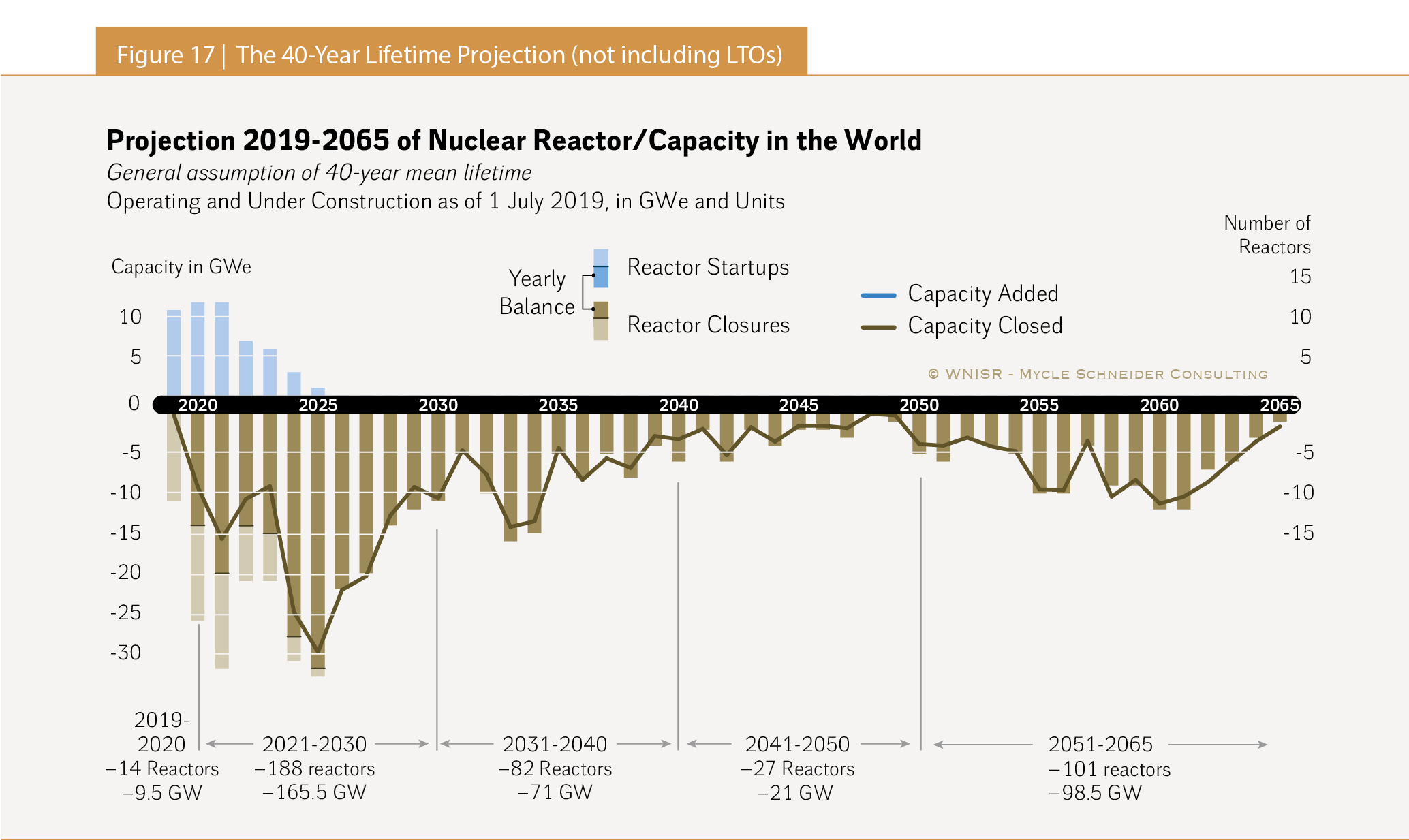 The World Nuclear Industry Status Report 2019 (Html) For Acdemic Calendar Gsu 2021 2021