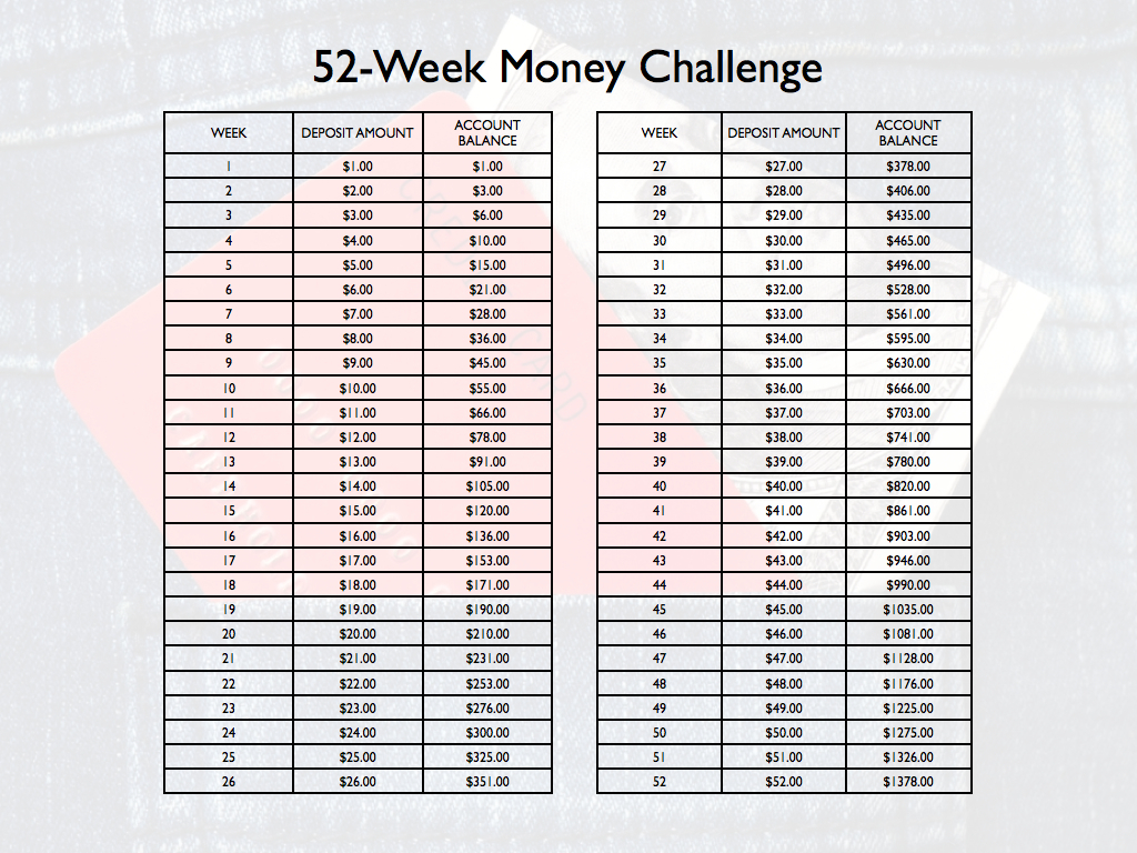 Thoughts On The '52 Week Money Challenge' - The Simple Dollar Throughout 52 Week Challenge Calendar