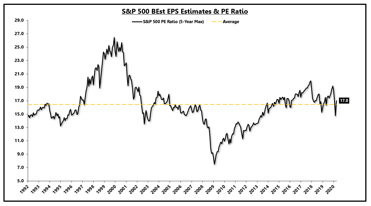 Why The S&p 500 Rebounded And Why It (Maybe) Makes Sense With Regard To S&p 500 Intra Year Declines Historical