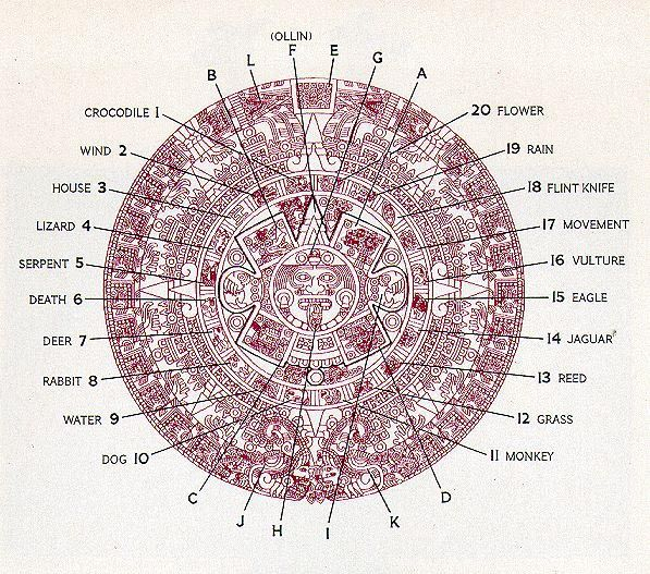 Aztec Calendar – Sun Stone – Crystalinks | Símbolos With Regard To Mexican Calendars With Day Suggested Names