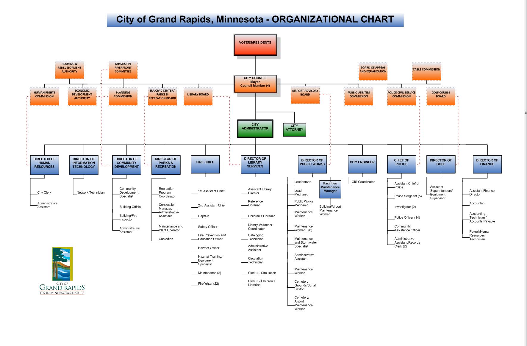 City Organizational Chart For Grand Rapids Mn School Calendar 2021 20