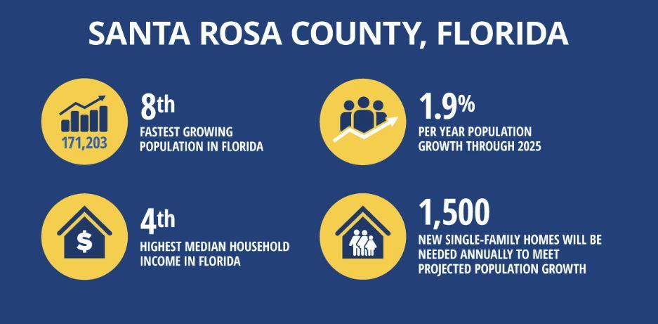 County Population Could Reach 180K In 2020 - South Santa Throughout Santa Rosa Co Fl School Calander 2021 2020