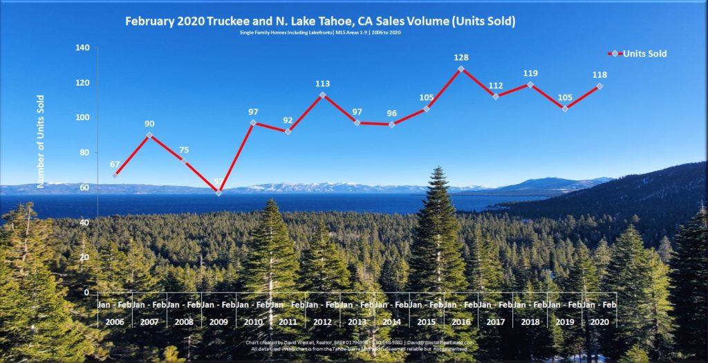 Lake Tahoe Real Estate February 2020 Market Report With Regard To Lake Tahoe Activities Calendar Febuary