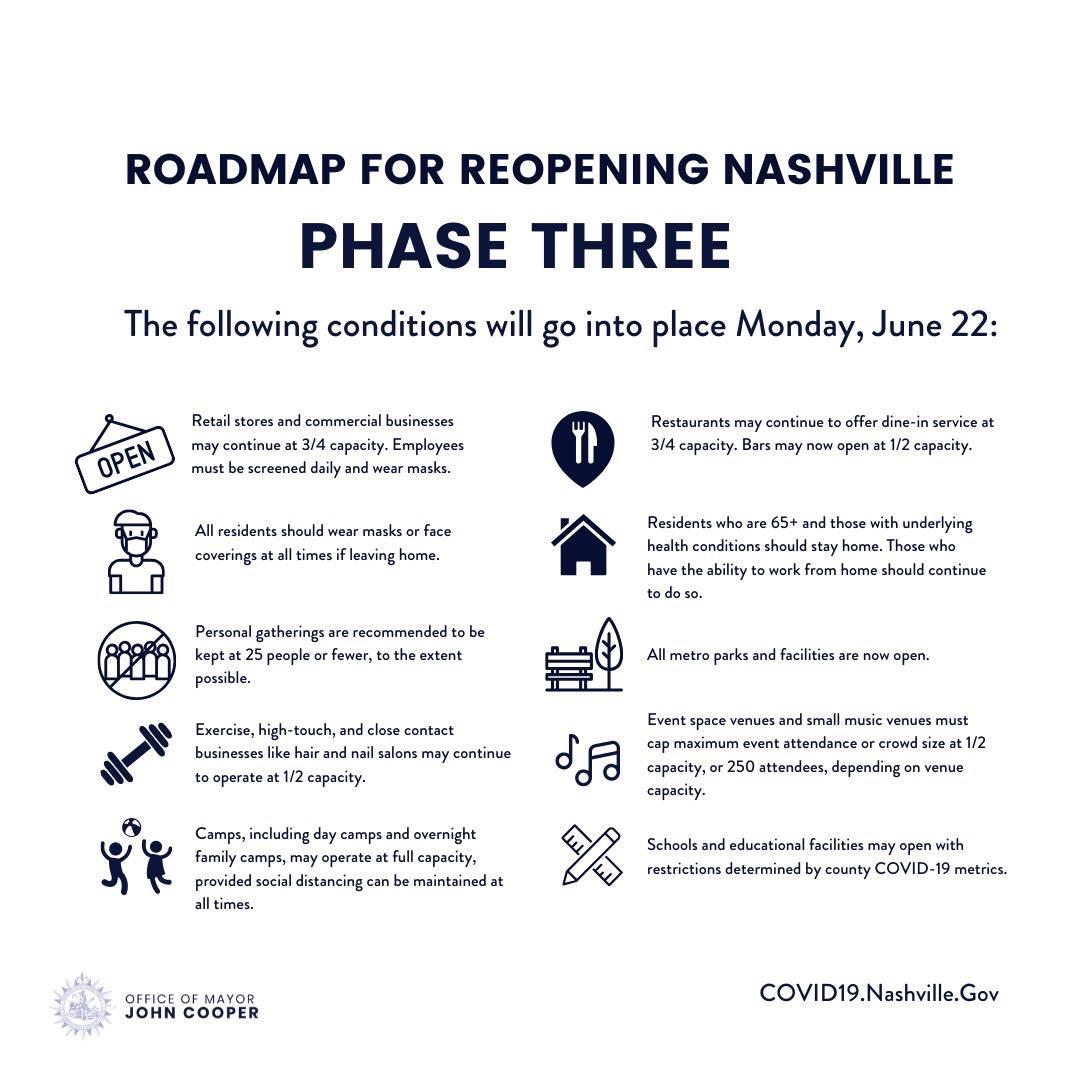 Nashville To Enter Phase 3 Reopening On June 22 Intended For Davidson Count Schools Calendar Nashville