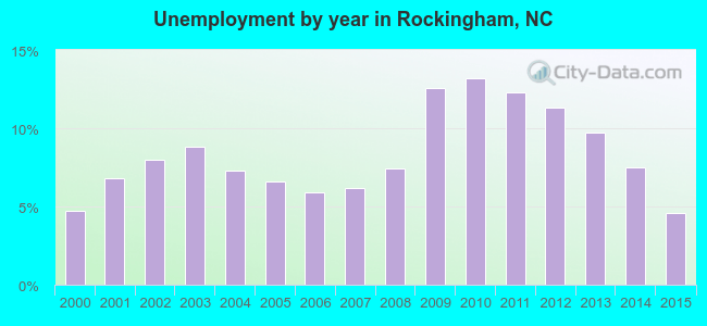 Rockingham County, North Carolina Detailed Profile Throughout Warren Co. Tn.west Scool Year