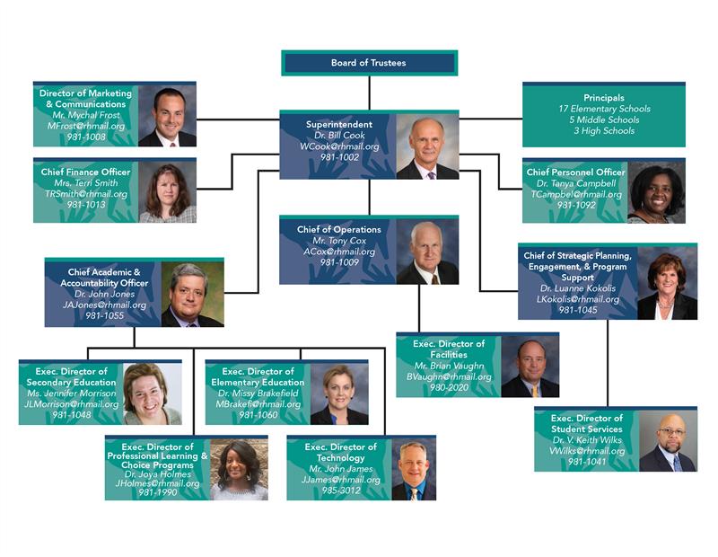 Superintendent / Organizational Chart For Rock Hill District Calendar