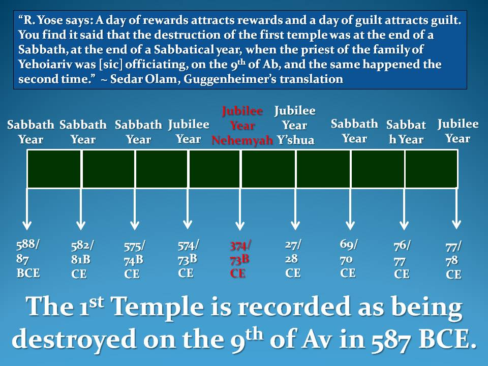 The Sign Of Yonah & The Seventy Weeks Of Daniel   Y'Shua In What Year Is It According To The Jewish Calendar