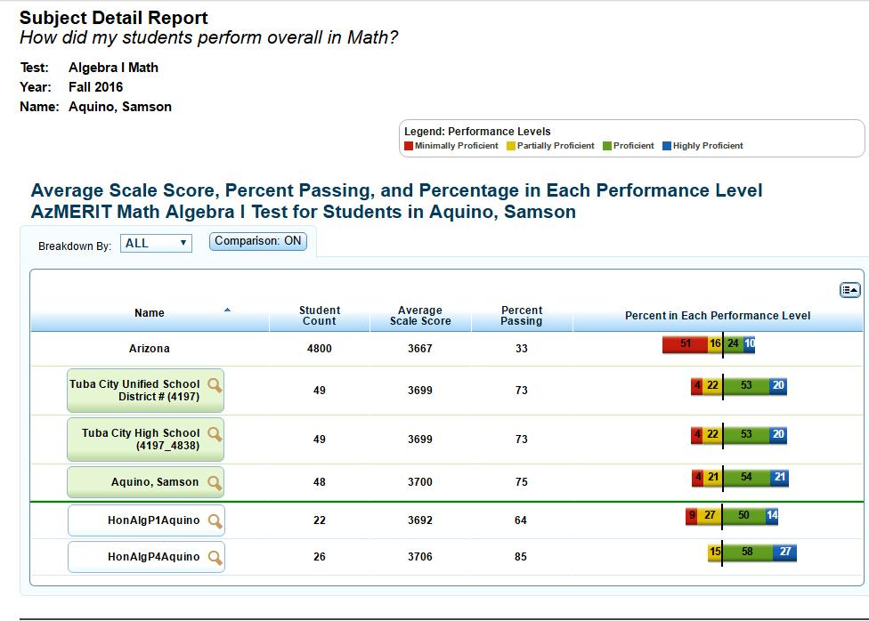 Tuba City High School Exceeds Most Arizona High Schools In Pertaining To Tuba City High School Calendar