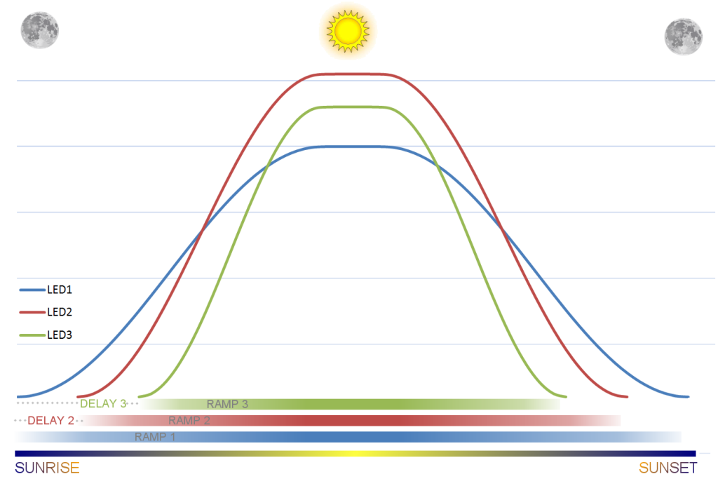 On Pwm Led Dimming For Reef Aquariums | Coralux Pertaining To Sunrise Sunset Times By Zip Code