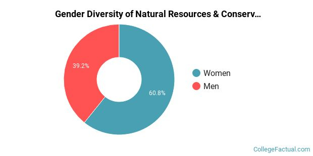 The Natural Resources & Conservation Major At University Regarding U Of Mn Twin Citiesacademic Calendar