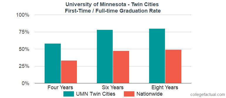 University Of Minnesota – Twin Cities Graduation Rate With U Of Mn Twin Citiesacademic Calendar