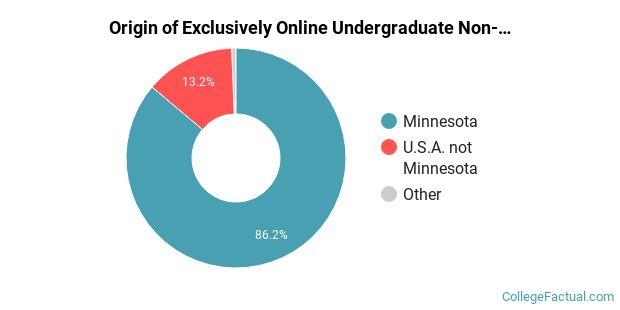 University Of Minnesota - Twin Cities Online Degree regarding U Of Mn Twin Citiesacademic Calendar