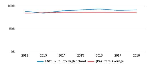 Mifflin County High School Profile (2020 21)   Lewistown, Pa In Calendar For Mifflin County School District In Pa