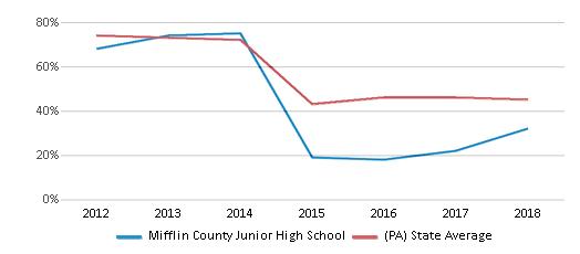 Mifflin County Junior High School Profile (2021 For Calendar For Mifflin County School District In Pa