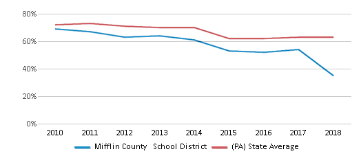 Mifflin County School District (2021)   Mc Veytown, Pa Inside Mifflin County School District Graduation 2021