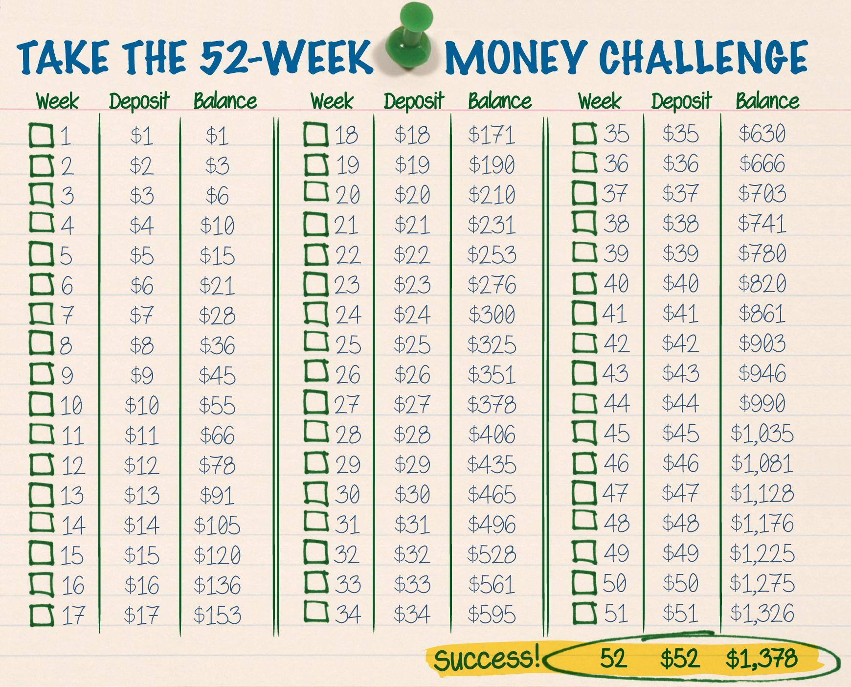 The 52 Week Money Challenge – The Budgetnista Blogthe Throughout 52 Week Calendar